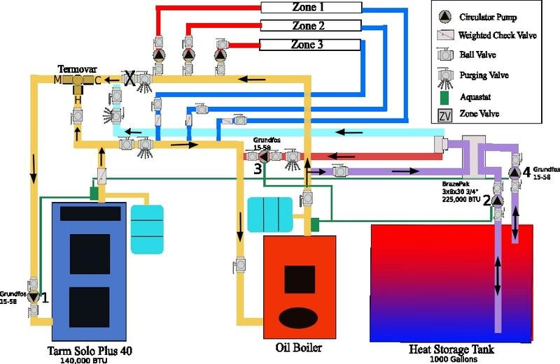 Multi-Fuel Boilers - Building Energy Vermont: A Comprehensive